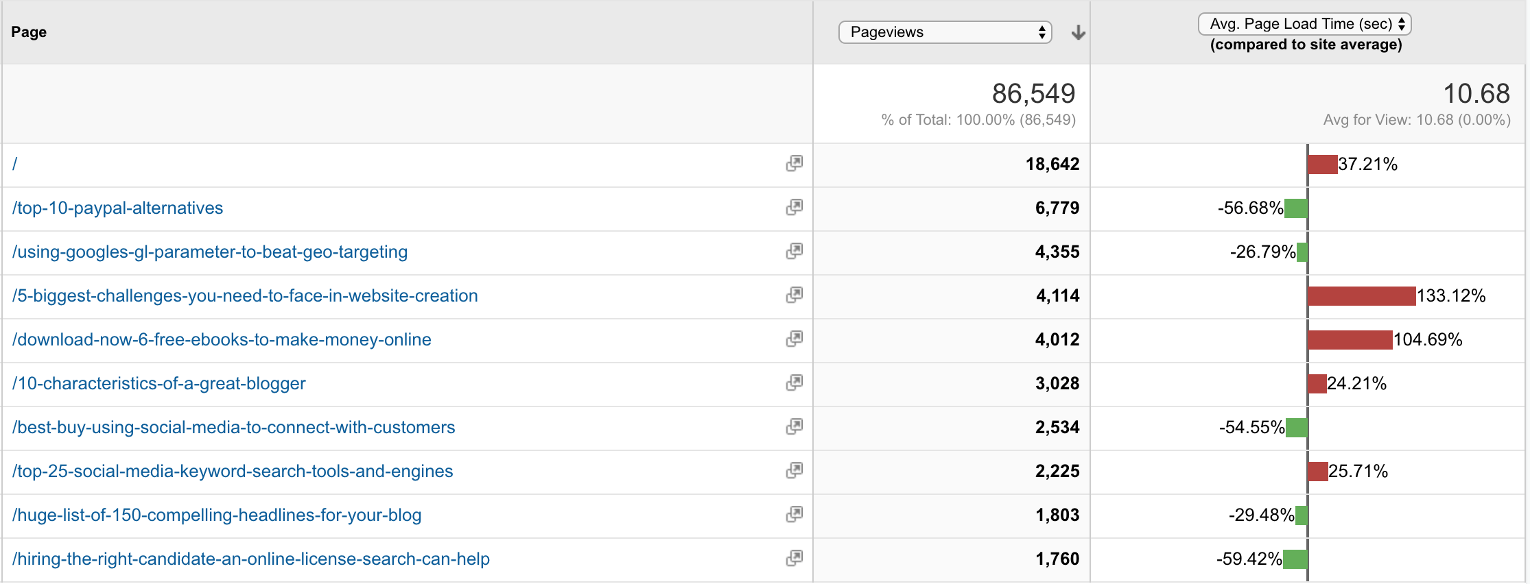 The Ultimate Beginner's Guide to Google Analytics-image31