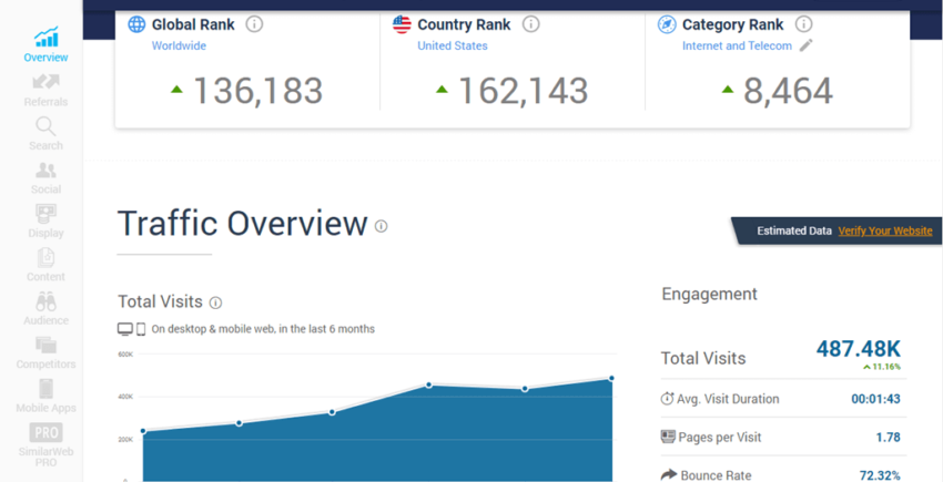 similarweb measurement & Analytics tools