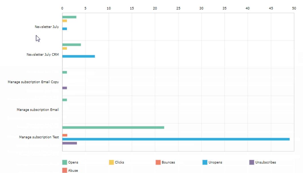 Benchmark Email Marketing – Campaign Comparison Graph