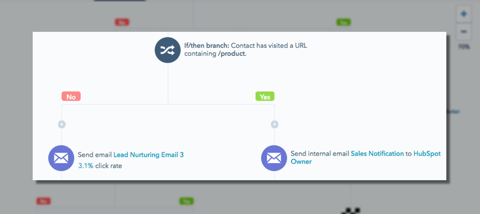6 Best Free Marketing Automation Tools-image4
