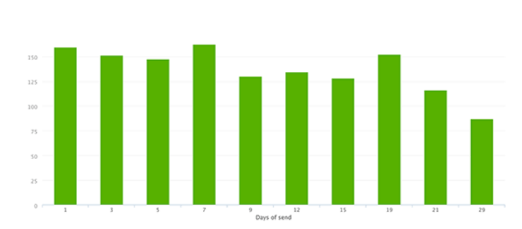 Read GetResponse Analytics – Which Metrics Do the Pros Use-image7