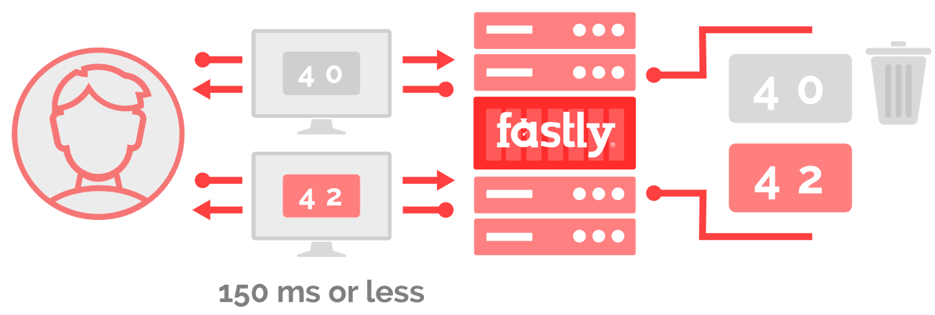 fastly instant purge diagram