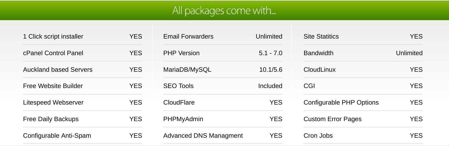 Irish Web Servers