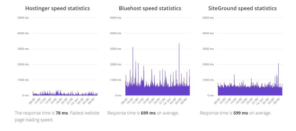 Bluehost vs Hostinger Comparison – One Clear Winner [2020]
