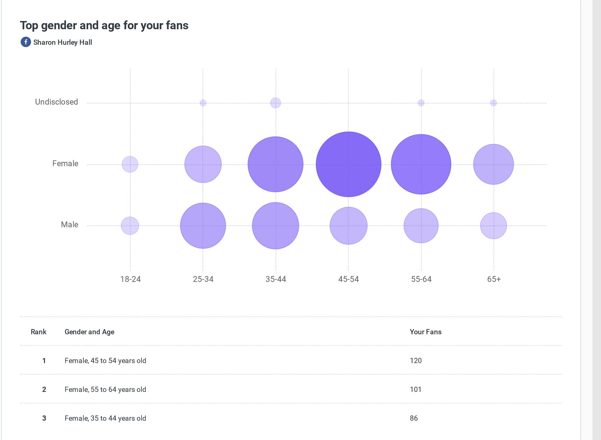Buffer Analyze screenshot - Audience demographics