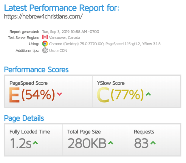 GTmetrix performance report a website hosted using Bluehost