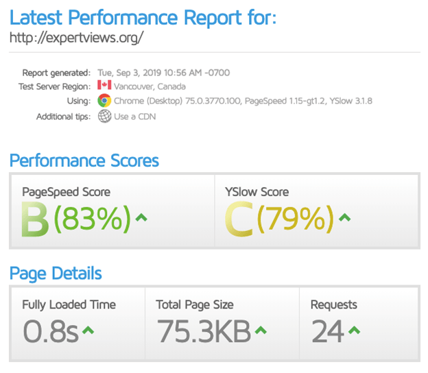 GTmetrix performance report a website hosted using HostMonster