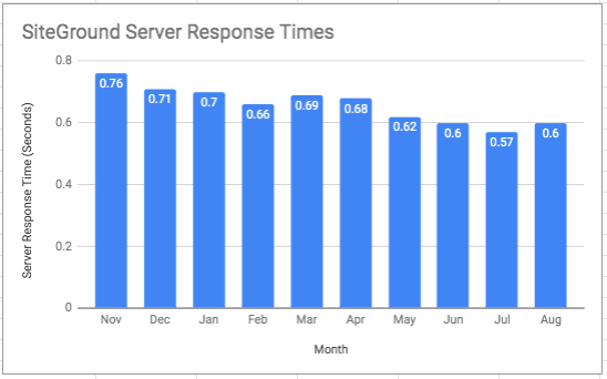 Chart showing SiteGround's Server Response Times throughout the year