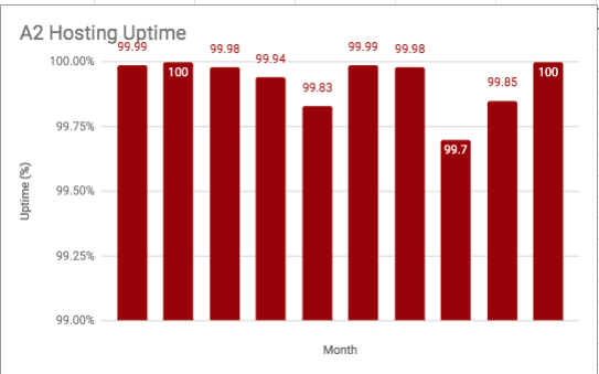 Chart showing A2 Hosting's Uptime over the course of a year