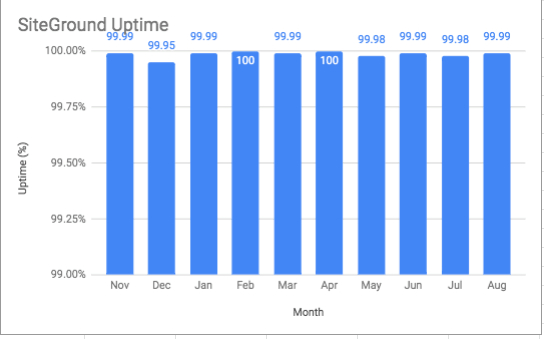 Chart showing SiteGround's Uptime over the course of a year