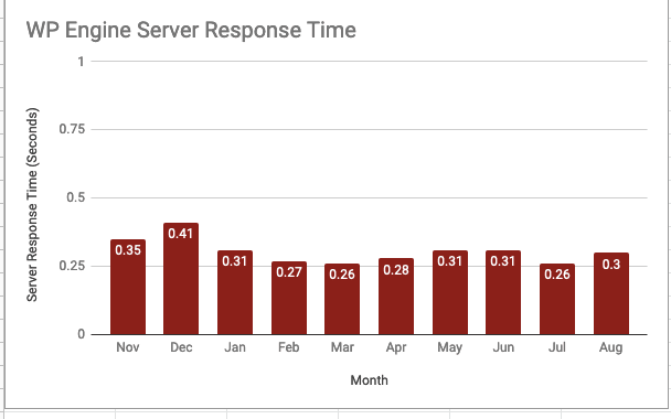 Chart showing WP Engine's server response times over the course of a year