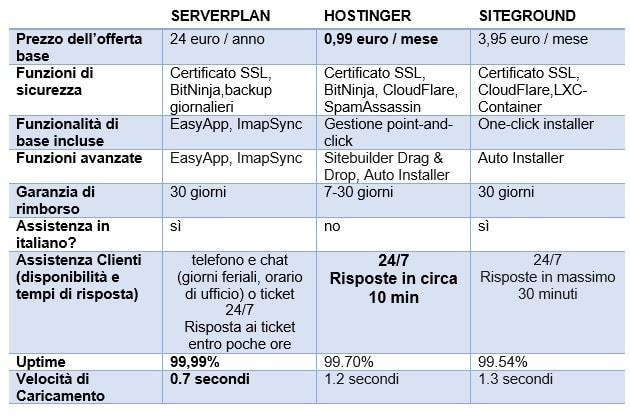 confronto siteground vs serverplan vs hostinger