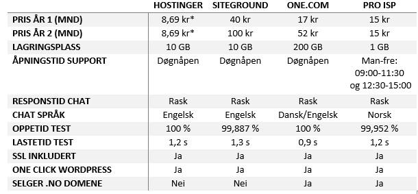Sammenligning norske og internasjonale webhotell