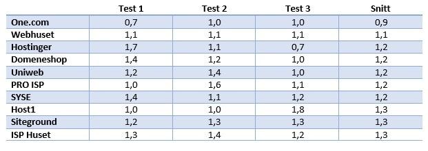 Resultat fra test av nettsidenes hastighet