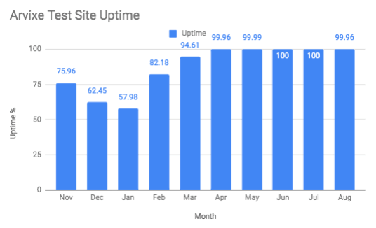 Chart showing Arvixe website uptime by month