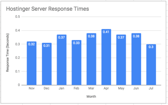 Chart of Hostinger's server response times by month