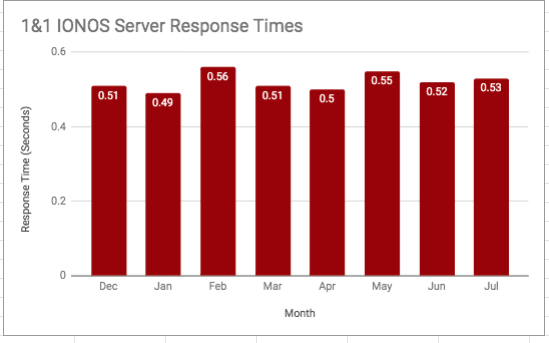 Chart of 1&1 IONOS server response times by month