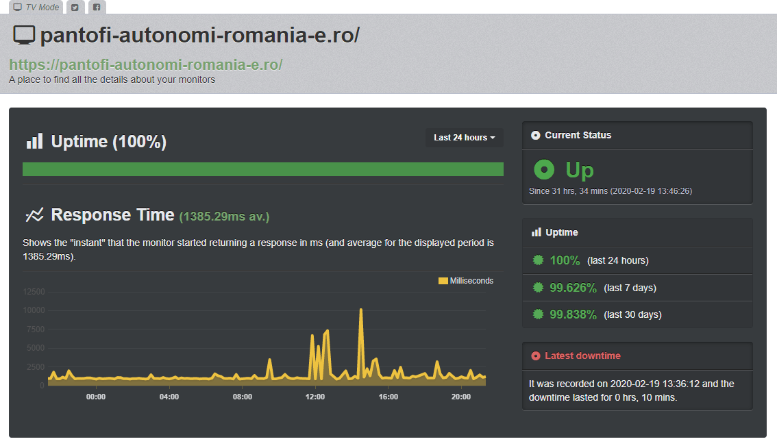 Uptime server Găzduire.ro