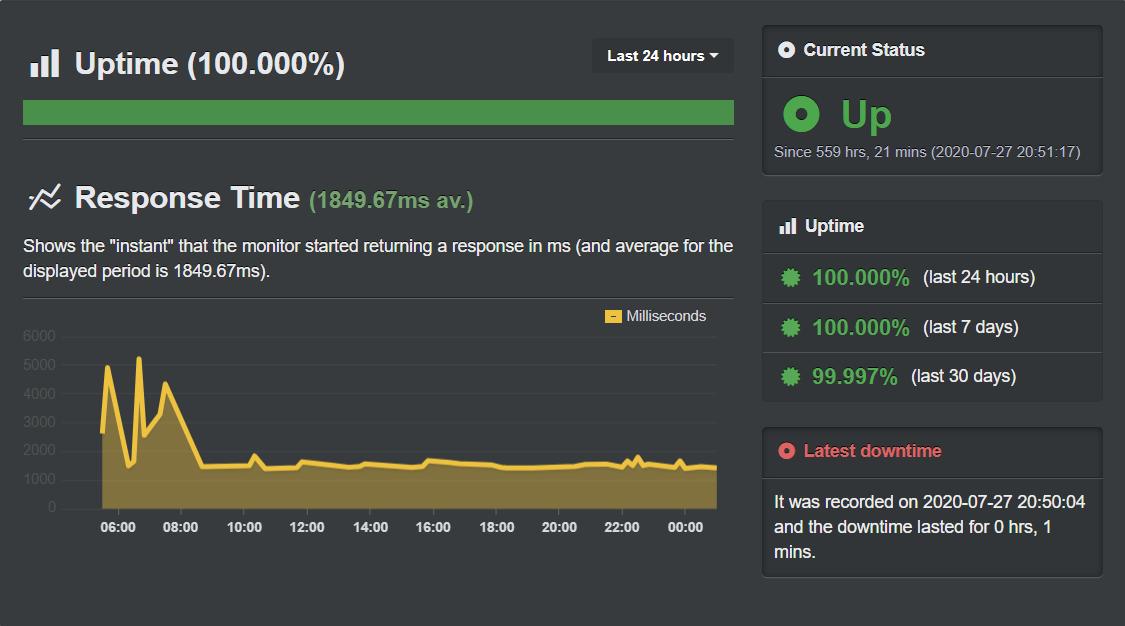 Αναφορά Uptime Ip.gr