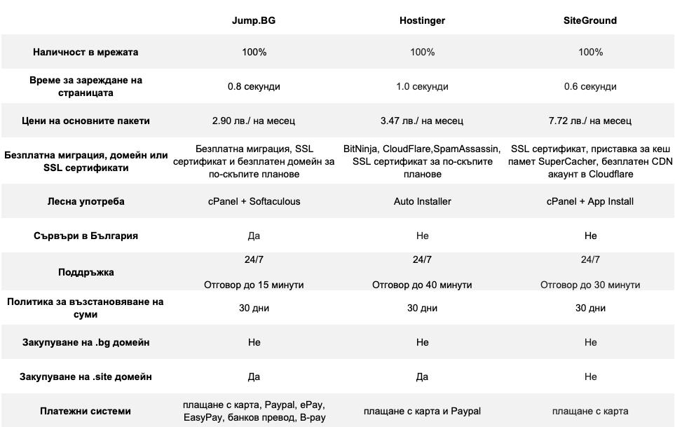 Сравнение на най-добрите 3 хостинг доставчика в България
