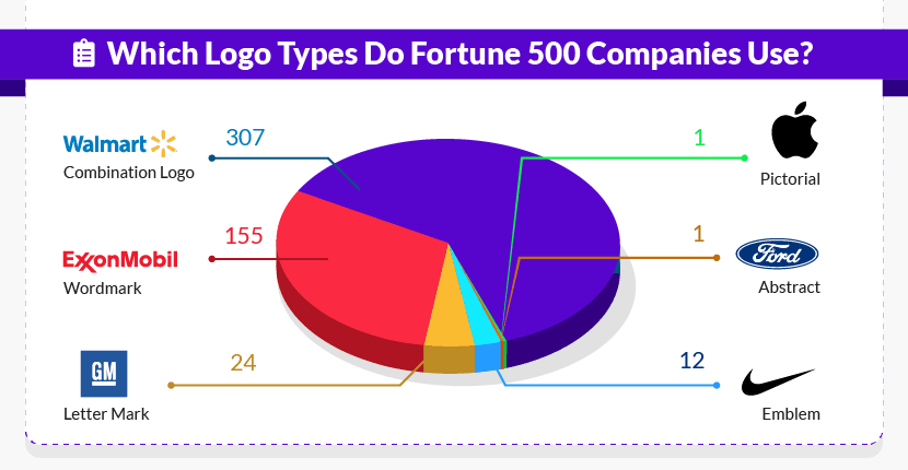 Which Logo Types Do Fortune 500 Companies Use?