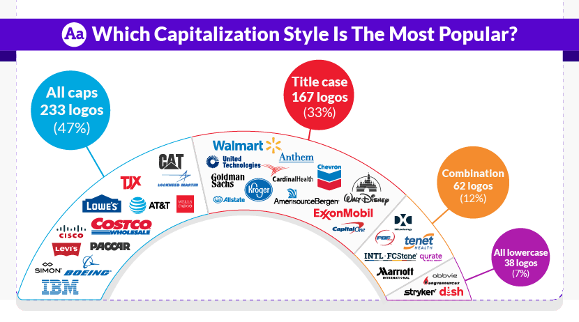 Which Capitalization Style Is The Most Popular?