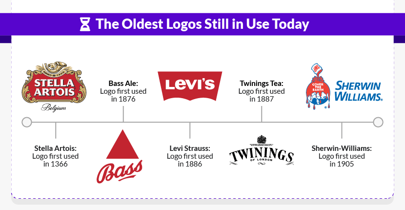 The Oldest Logos Still in Use Today