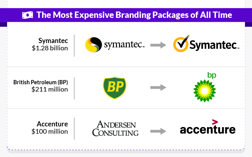 The Most Expensive Branding Packages of All Time