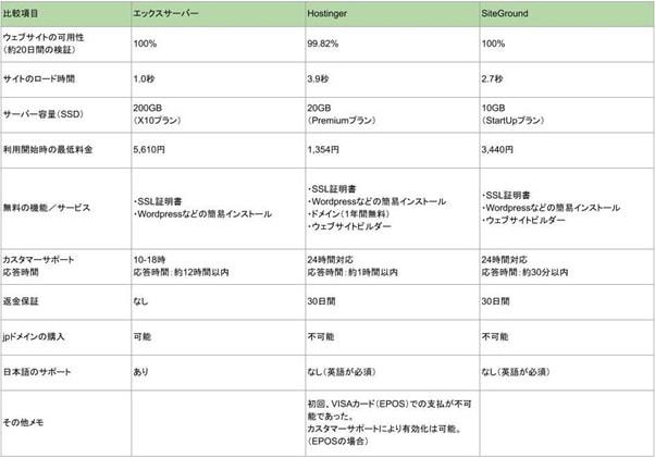 日本と世界のレンタルサーバーサービスの機能・パフォーマンス比較