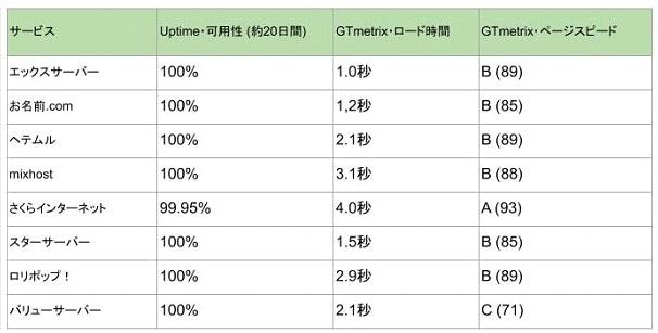 おすすめレンタルサーバーのパフォーマンス・スピード・可用性比較