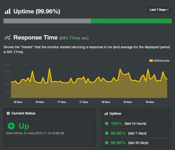 Резултатите от Uptime на ICDSoft направени чрез инструмента Uptime Robot
