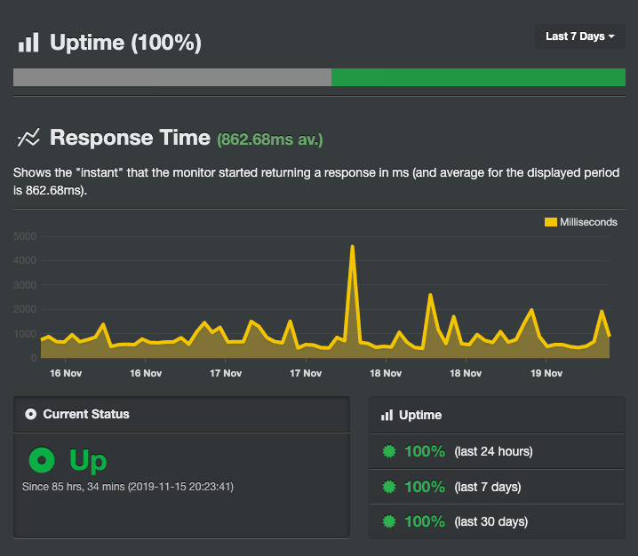 Резултатите от Uptime на ICN направени чрез инструмента Uptime Robot