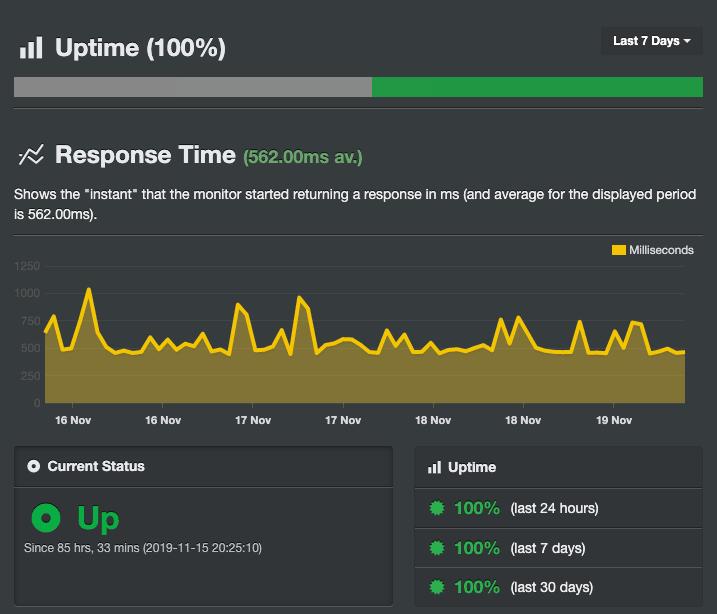 Резултатите от Uptime на JUMP направени чрез инструмента Uptime Robot