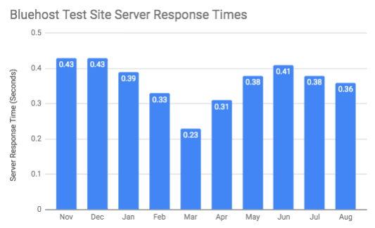Chart of Bluehost's annual server response times