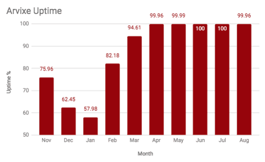 Chart showing Arvixe's uptime over the course of a year