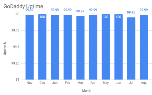 Chart showing GoDaddy's uptime over the course of a year