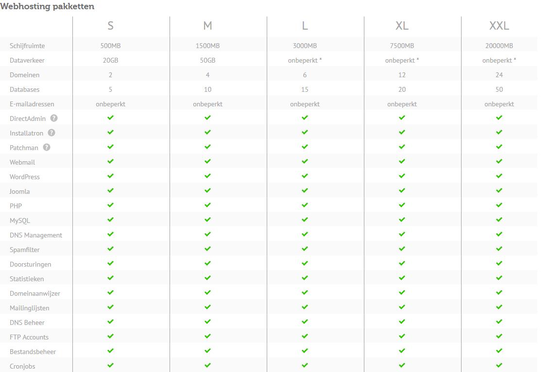 Webhosting KeurigOnline Hostingpakket