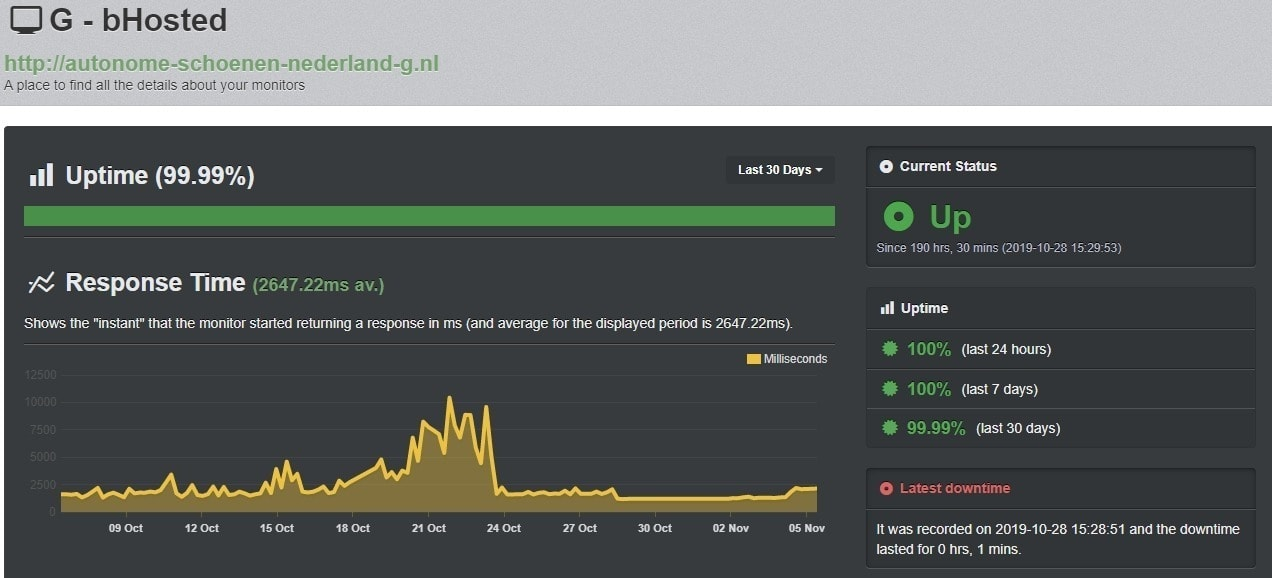 Uptime Hosting bHosted