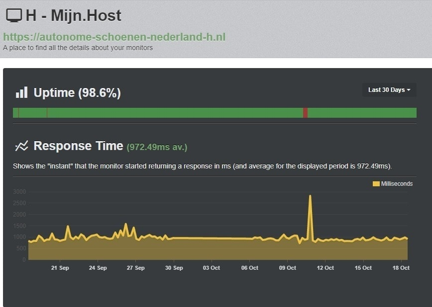 Uptime hosting Mijn.Host