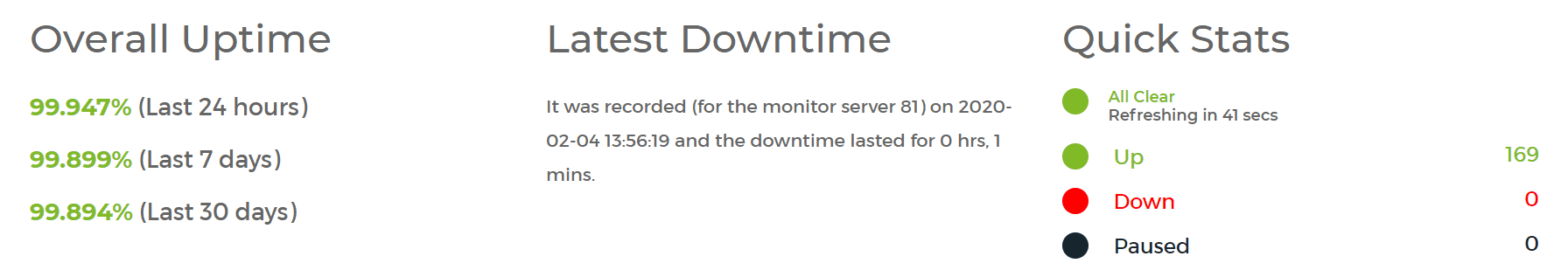 Hostinger uptime