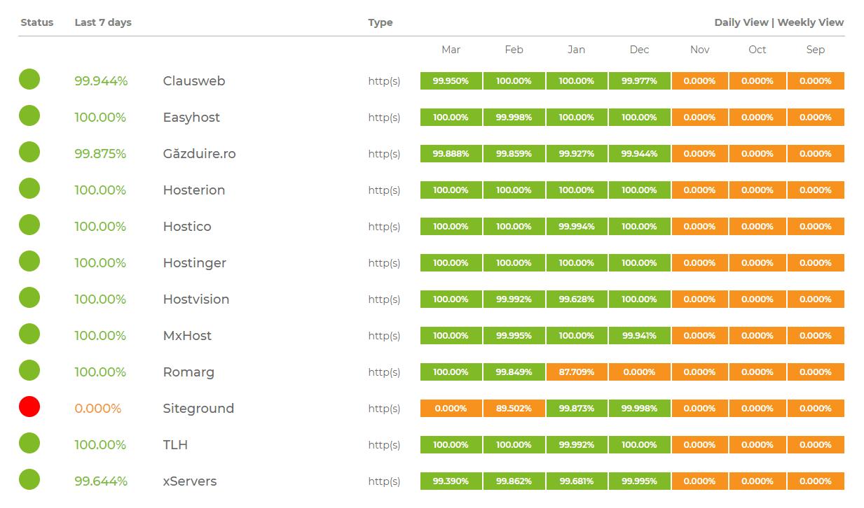 Uptime cele mai bune servere din România