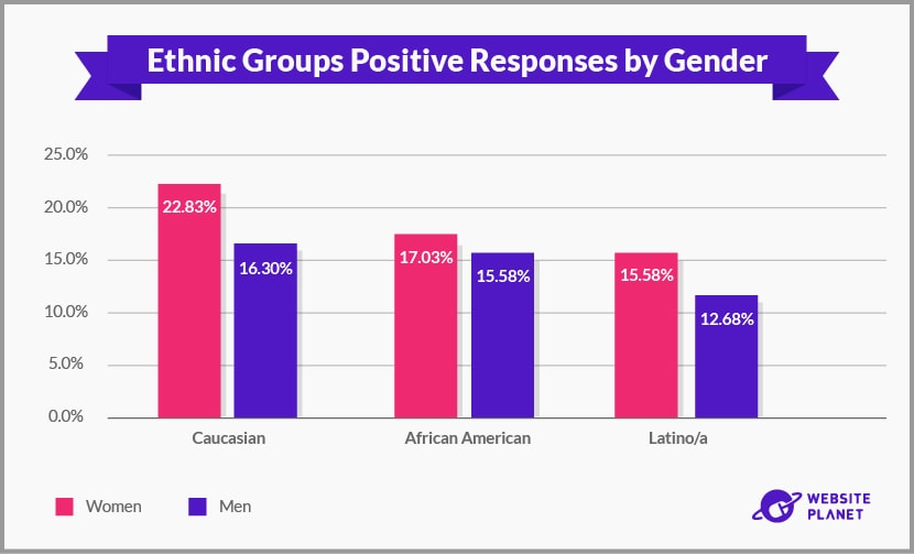 Ethnic Groups Positive Responses by Gender