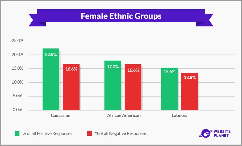Female Ethnic Groups
