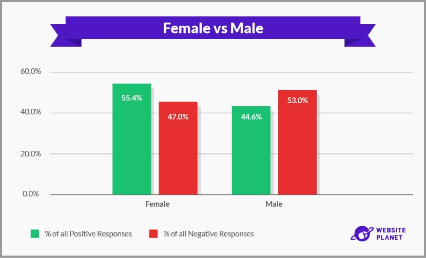 Female vs Male positive and negative responses