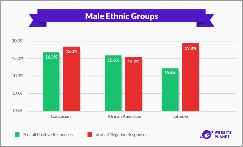 Male Ethnic Groups