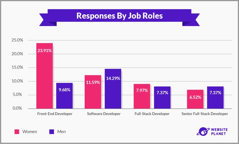 Hi Tech Job Responses