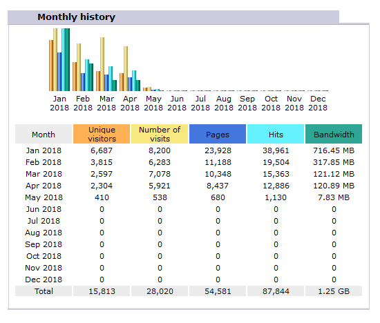 awstats_monthly stats