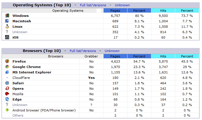awstats_os browser stats