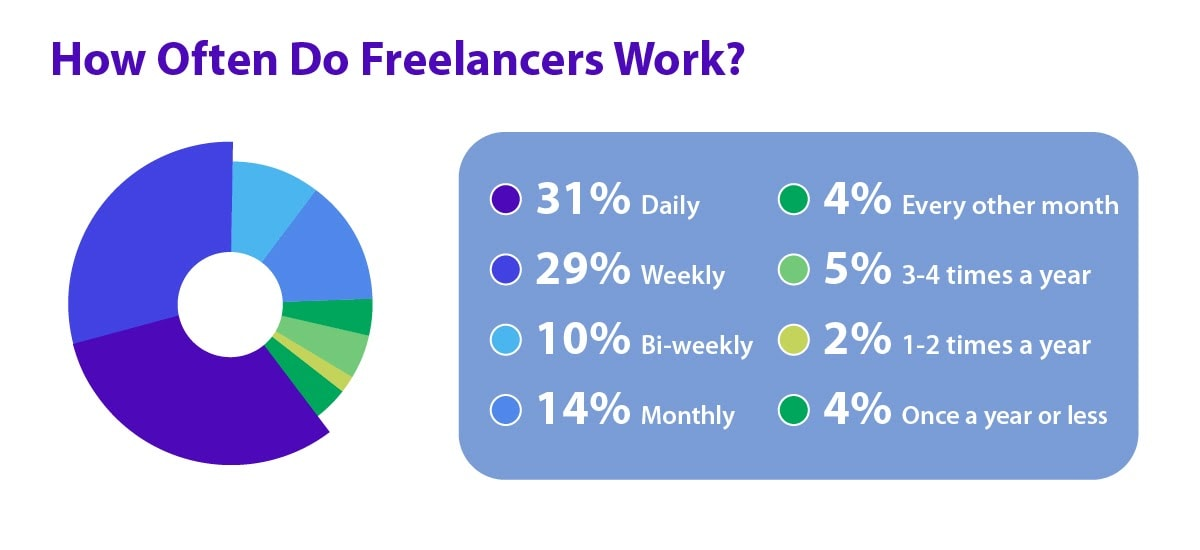 The frequency in which freelancers work on a regular basis.