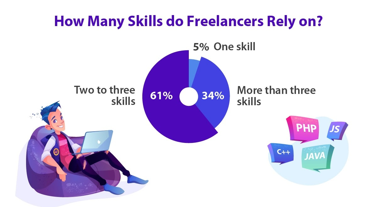 The amount of skills that freelancers will typically rely upon for their work.